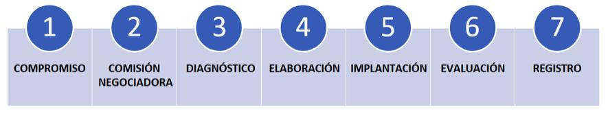 etapas planes de igualdad para empresas